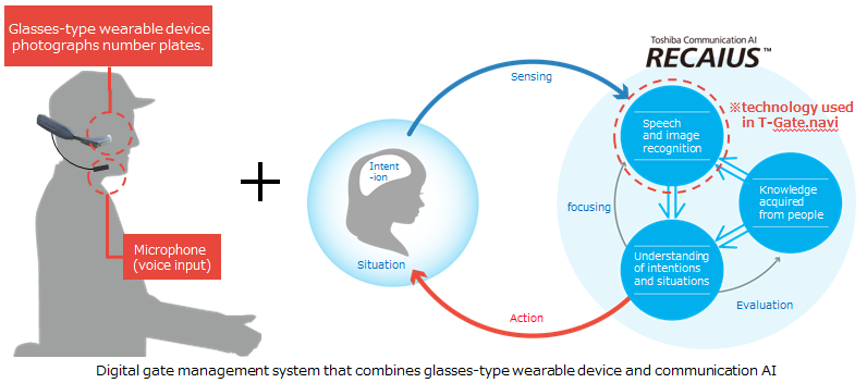 Digital gate management system that combines glasses-type wearable device and communication AI