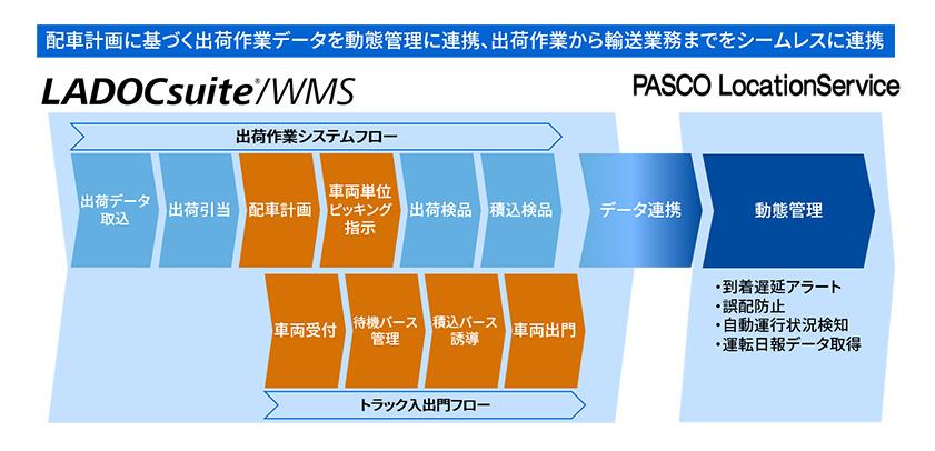 図:運用イメージ図