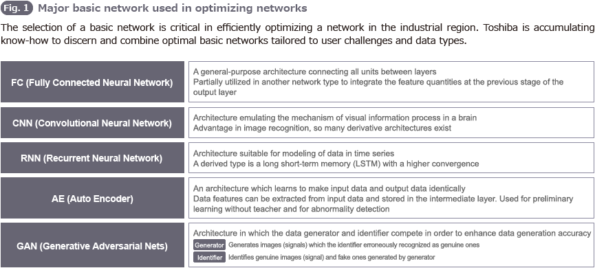 Self-Growing Neural Networks Expand Data Analysis Fields | T