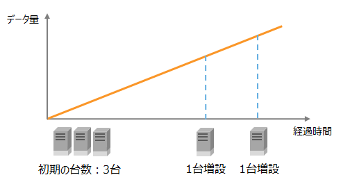 Node addition in proportion to the increase in data volume