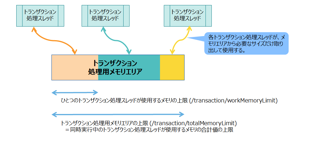 memory area for transaction processing