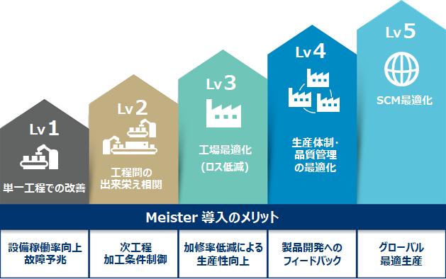 Meister_導入メリット