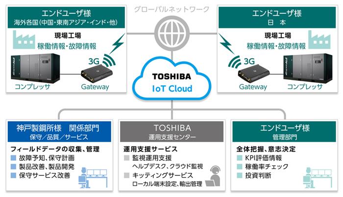 IoTサービス基盤が神戸製鋼所製...