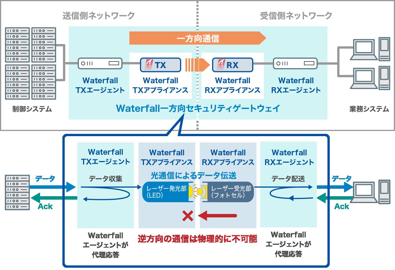 セキュリティ 電力 制御 ガイドライン システム