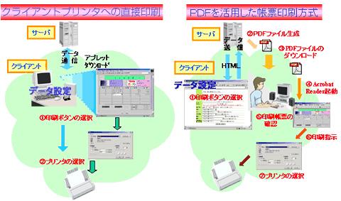 java pdf 印刷 直接